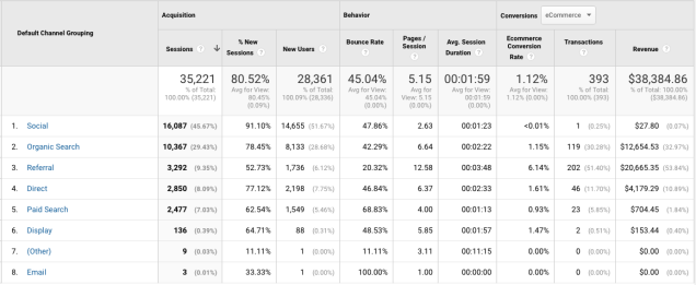 channel-report-in-google-analytics
