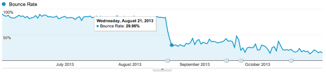 google-analytics-bounce-rate