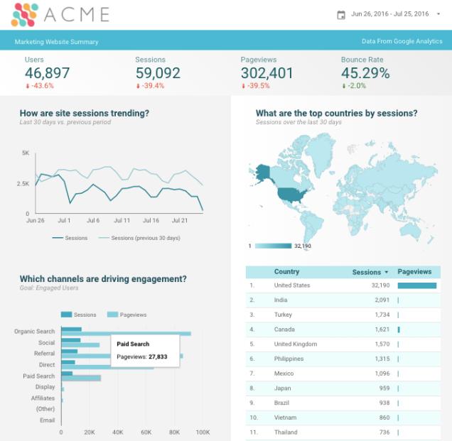 Datastudio-marketing-report